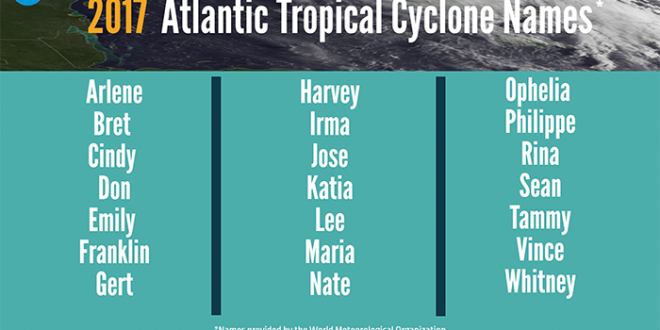 Hurricane Season Begins June 1